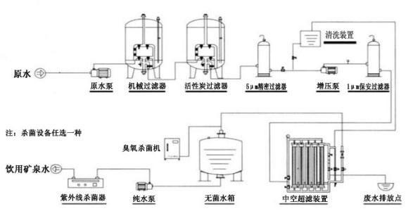 超滤膜设备系统