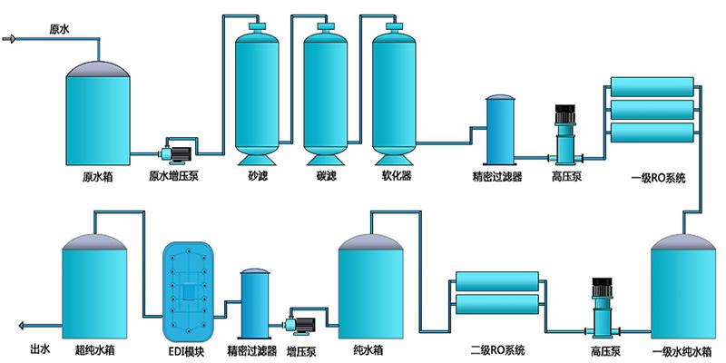 超纯水设备结构示意图