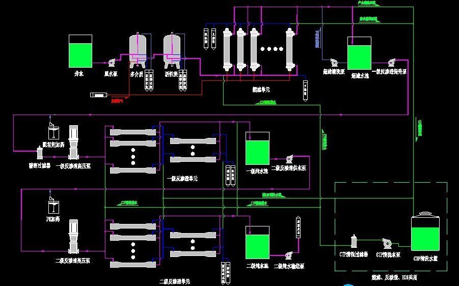 电子厂中水回用系统
