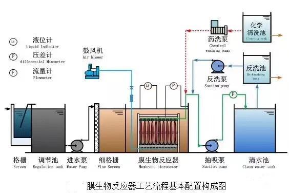 MBR膜生物反应器系统