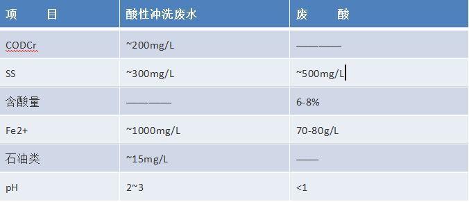 电镀厂磷酸回收流程