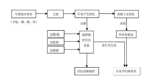 电镀磷酸废水回收处理方法