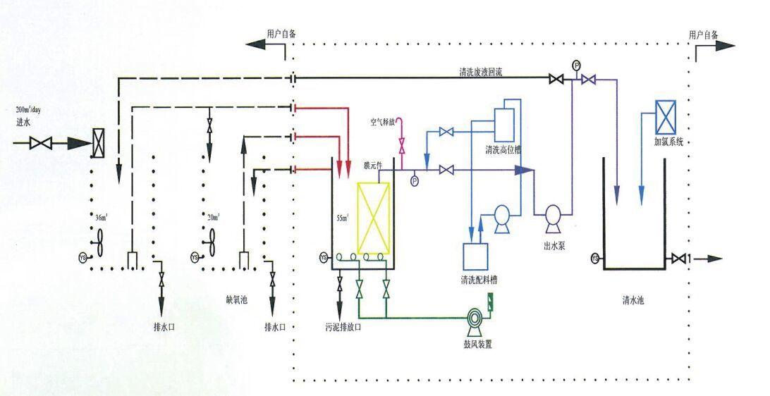MVR一体化污水处理设备工艺流程