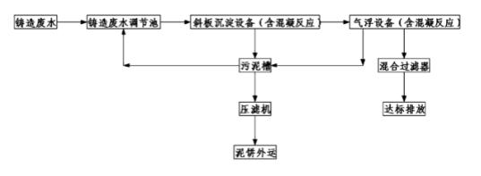 铸造厂废水处理系统