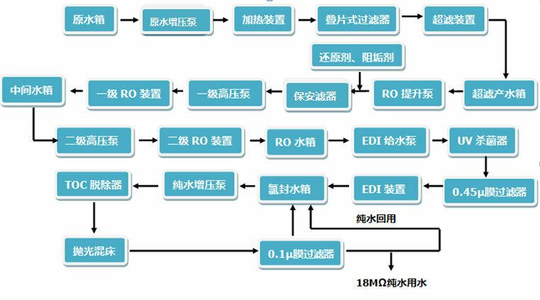 超纯水设备工艺流程示意图